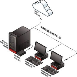 Infographic illustration of a server backup plan